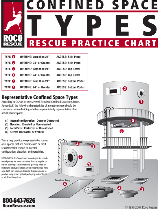 Confined Space Types Chart
