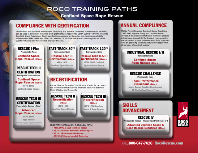 Roco TrainingPaths Chart